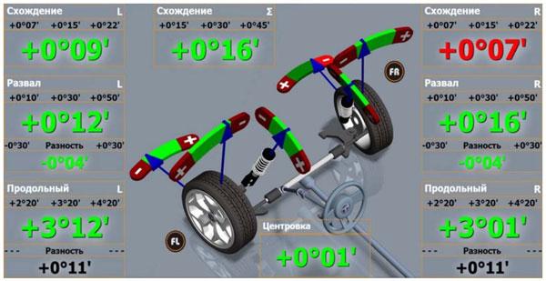 Настройка углов установки колес (развал-схождение) автомобиля